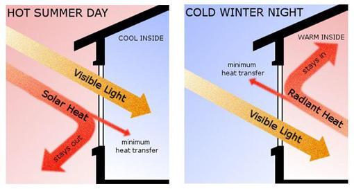 Kính cản nhiệt - Low-E. Hình 2