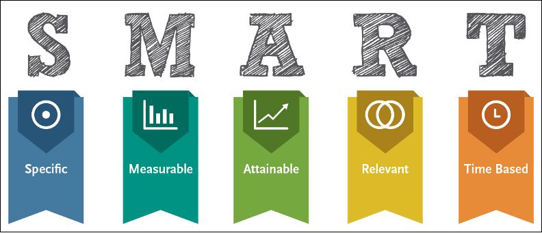 nguyen tac smart - Nguyên tắc SMART - 5 chìa khoá vàng để chinh phục mục tiêu